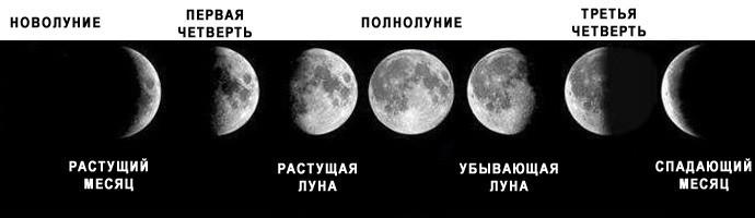 Как фаза Луны в карте рождения влияет на Вас