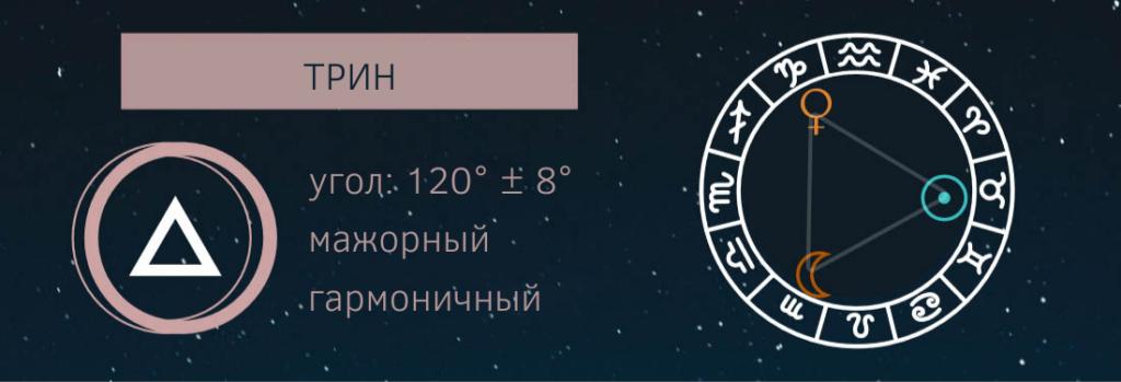 Трин (тригон) в астрологии